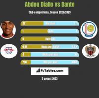 Abdou Diallo vs Dante h2h player stats