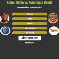 Abdou Diallo vs Dominique Heintz h2h player stats