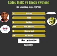 Abdou Diallo vs Enock Kwateng h2h player stats