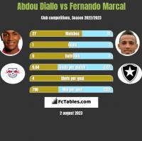 Abdou Diallo vs Fernando Marcal h2h player stats