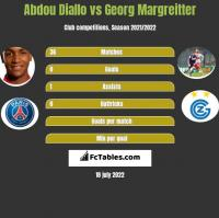 Abdou Diallo vs Georg Margreitter h2h player stats