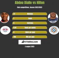 Abdou Diallo vs Hilton h2h player stats