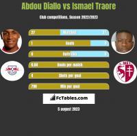 Abdou Diallo vs Ismael Traore h2h player stats