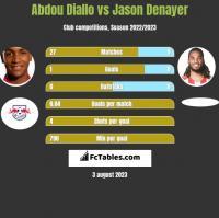 Abdou Diallo vs Jason Denayer h2h player stats