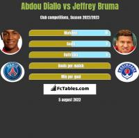 Abdou Diallo vs Jeffrey Bruma h2h player stats