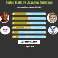 Abdou Diallo vs Joachim Andersen h2h player stats