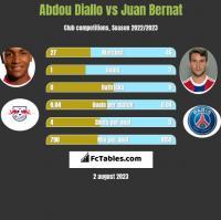 Abdou Diallo vs Juan Bernat h2h player stats