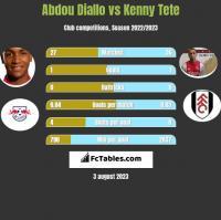 Abdou Diallo vs Kenny Tete h2h player stats