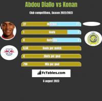Abdou Diallo vs Konan h2h player stats