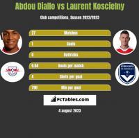 Abdou Diallo vs Laurent Koscielny h2h player stats