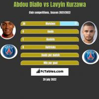 Abdou Diallo vs Lavyin Kurzawa h2h player stats