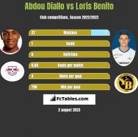 Abdou Diallo vs Loris Benito h2h player stats