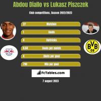 Abdou Diallo vs Lukasz Piszczek h2h player stats