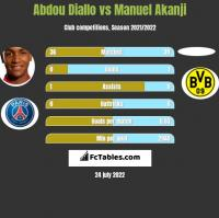 Abdou Diallo vs Manuel Akanji h2h player stats