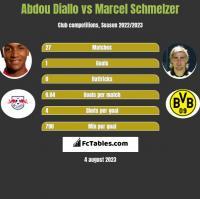 Abdou Diallo vs Marcel Schmelzer h2h player stats