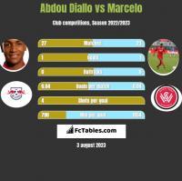 Abdou Diallo vs Marcelo h2h player stats