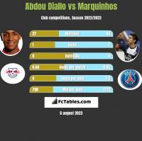 Abdou Diallo vs Marquinhos h2h player stats