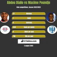 Abdou Diallo vs Maxime Poundje h2h player stats