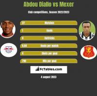 Abdou Diallo vs Mexer h2h player stats