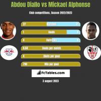 Abdou Diallo vs Mickael Alphonse h2h player stats
