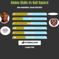 Abdou Diallo vs Naif Aguerd h2h player stats