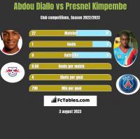 Abdou Diallo vs Presnel Kimpembe h2h player stats