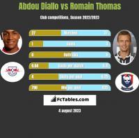 Abdou Diallo vs Romain Thomas h2h player stats