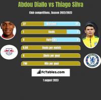 Abdou Diallo vs Thiago Silva h2h player stats