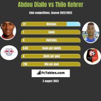 Abdou Diallo vs Thilo Kehrer h2h player stats