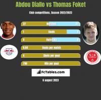 Abdou Diallo vs Thomas Foket h2h player stats
