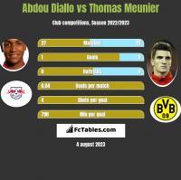 Abdou Diallo vs Thomas Meunier h2h player stats