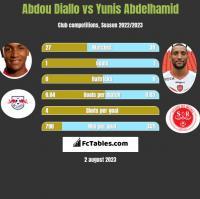 Abdou Diallo vs Yunis Abdelhamid h2h player stats