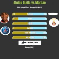 Abdou Diallo vs Marcao h2h player stats