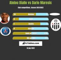 Abdou Diallo vs Dario Maresic h2h player stats