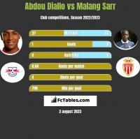 Abdou Diallo vs Malang Sarr h2h player stats