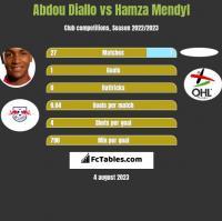 Abdou Diallo vs Hamza Mendyl h2h player stats