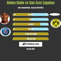Abdou Diallo vs Dan-Axel Zagadou h2h player stats