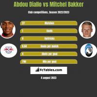 Abdou Diallo vs Mitchel Bakker h2h player stats