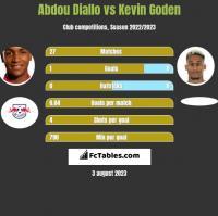 Abdou Diallo vs Kevin Goden h2h player stats