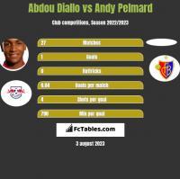 Abdou Diallo vs Andy Pelmard h2h player stats