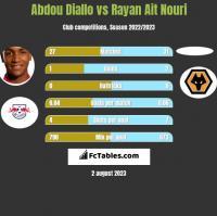 Abdou Diallo vs Rayan Ait Nouri h2h player stats