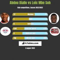 Abdou Diallo vs Loic Mbe Soh h2h player stats
