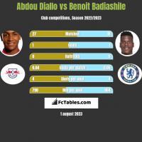 Abdou Diallo vs Benoit Badiashile h2h player stats
