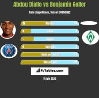 Abdou Diallo vs Benjamin Goller h2h player stats