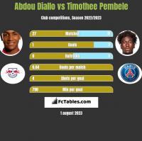 Abdou Diallo vs Timothee Pembele h2h player stats