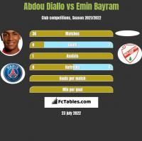 Abdou Diallo vs Emin Bayram h2h player stats