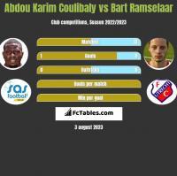 Abdou Karim Coulibaly vs Bart Ramselaar h2h player stats