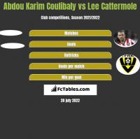 Abdou Karim Coulibaly vs Lee Cattermole h2h player stats
