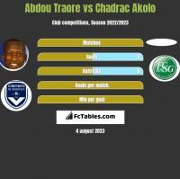 Abdou Traore vs Chadrac Akolo h2h player stats
