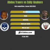 Abdou Traore vs Eddy Gnahore h2h player stats